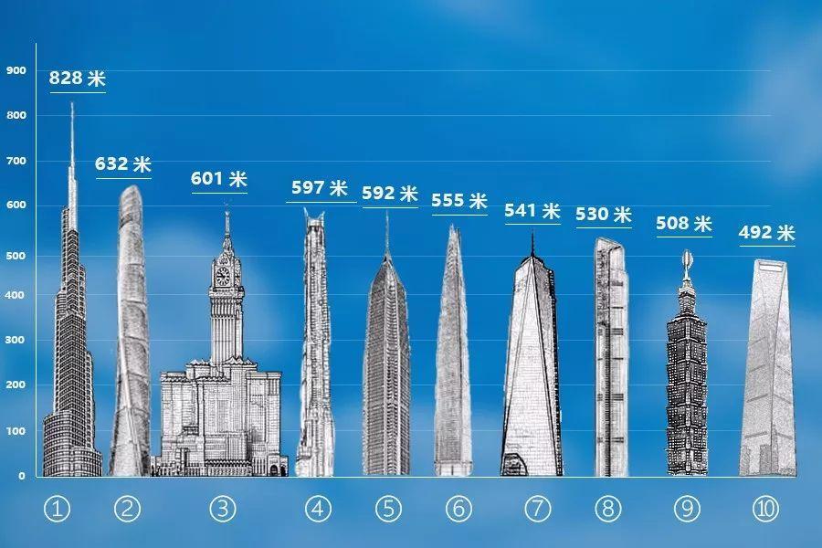 全球资讯_全球摩天大楼top10
