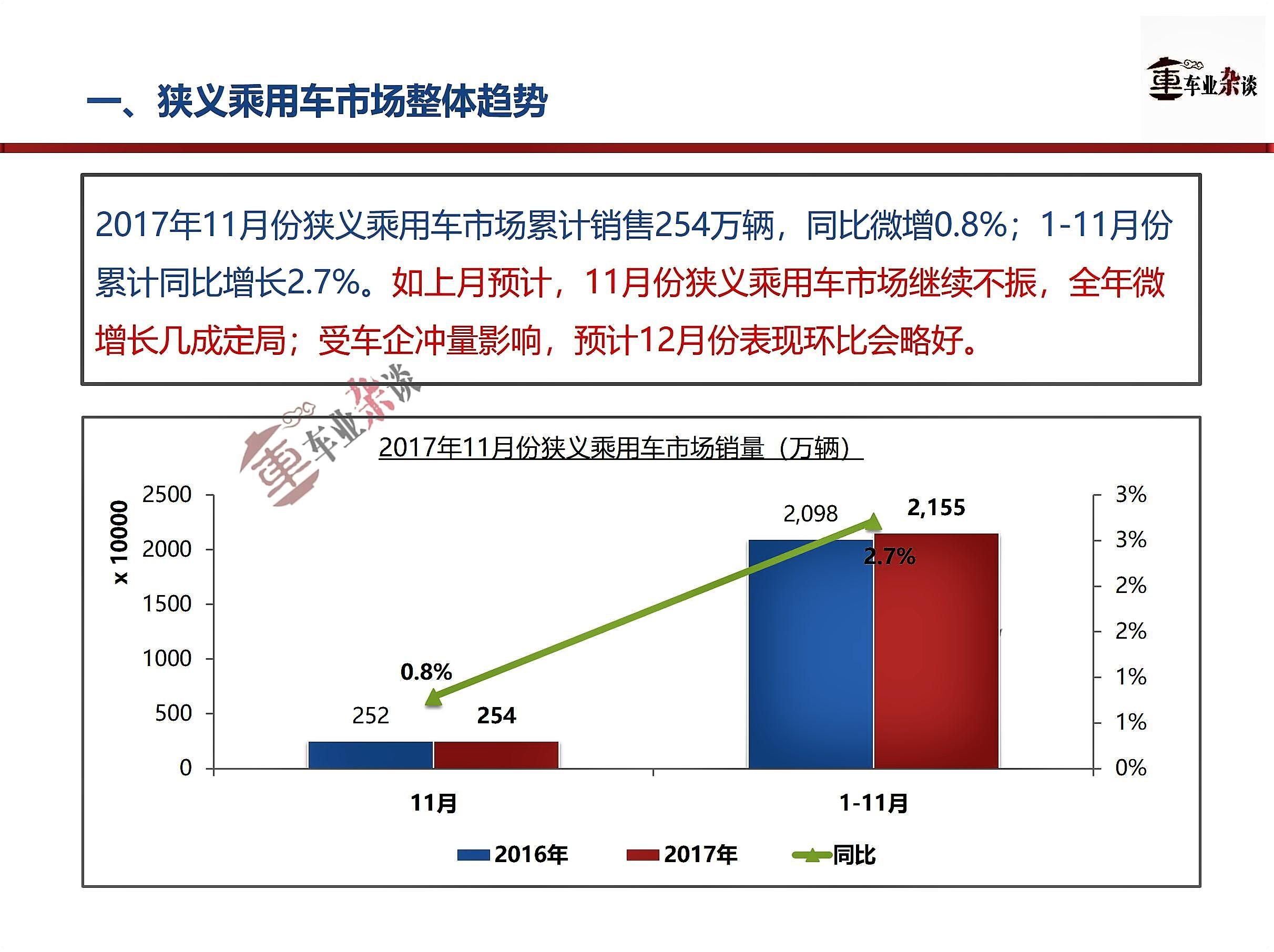 11月份狭义乘用车市场持续不振,全年微增长几成定局 - 周磊 - 周磊