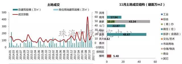 珠海十一月楼市供应大幅走高 成交量略有回升