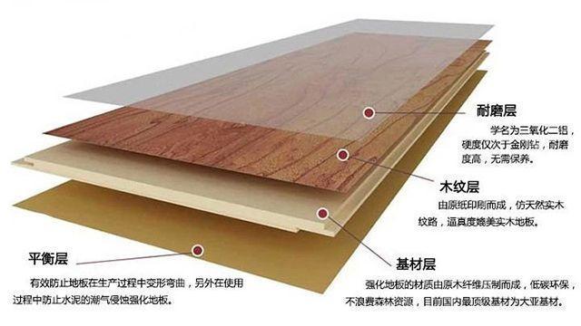 实木地板,实木复合地板,强化复合地板,地暖地板选哪种