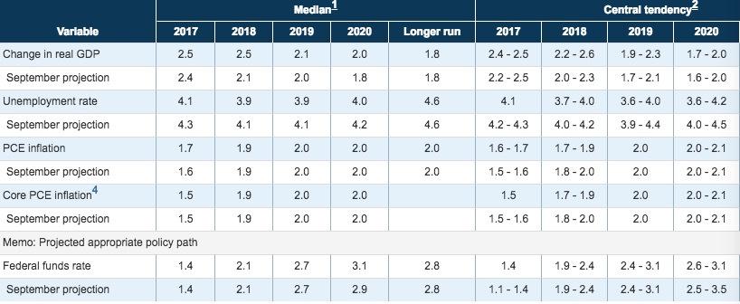 14日,美联储12月FOMC宣布了今年内第三次加息