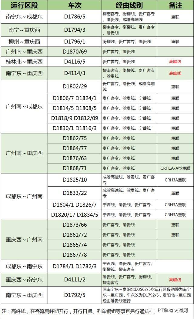 上海到成都的火车时刻表_12月28日全国铁路大调图,北京,上海,郑州等局调图详情