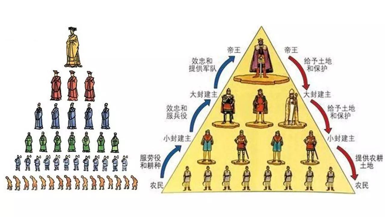 西周分封制和西欧中世纪采邑制度图片