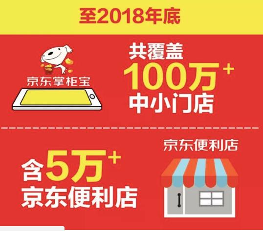 京东新通路宣布:明年拓展5万京东便利店图片