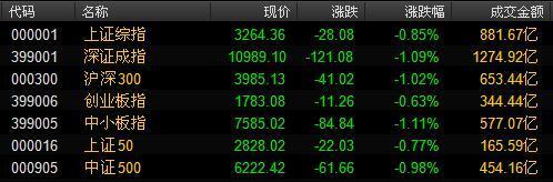 周五早盘沪深两市股指继续低开震荡,沪指盘中持续走弱