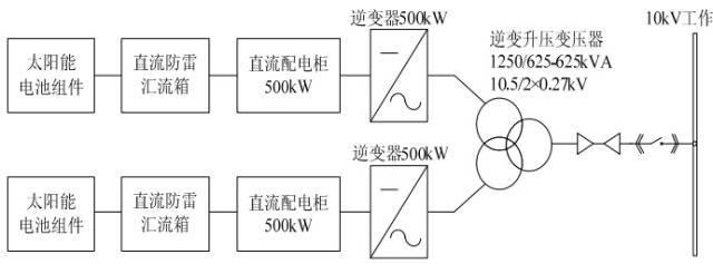 干货光伏系统中的常用的几种变压器选型技巧(中大型项目使用