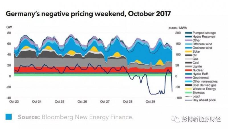 BNEF:2017年欧洲拍卖的可再生能源总装机量达28GW