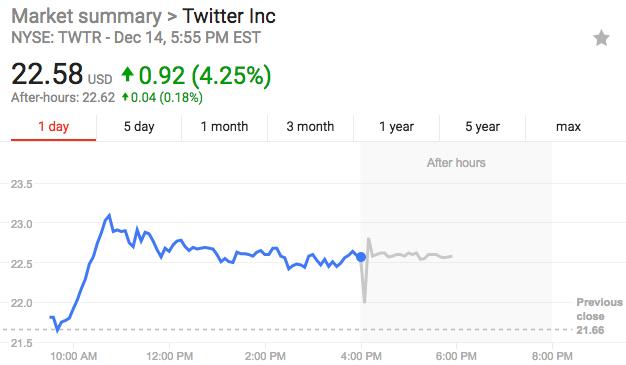 Twitter股价周四开盘强劲上扬,盘中涨幅一度达到7.3%