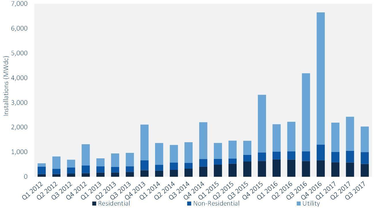 2019年太阳能销售排行_2019年国内新能源销量出炉 原来这些车型才是真正