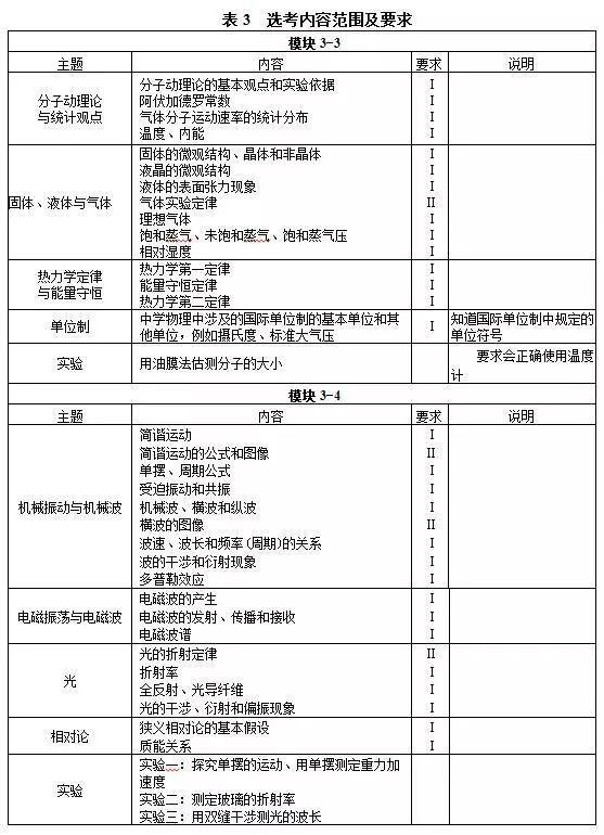 【物理/化学/生物】2018年普通高等学校招生全国