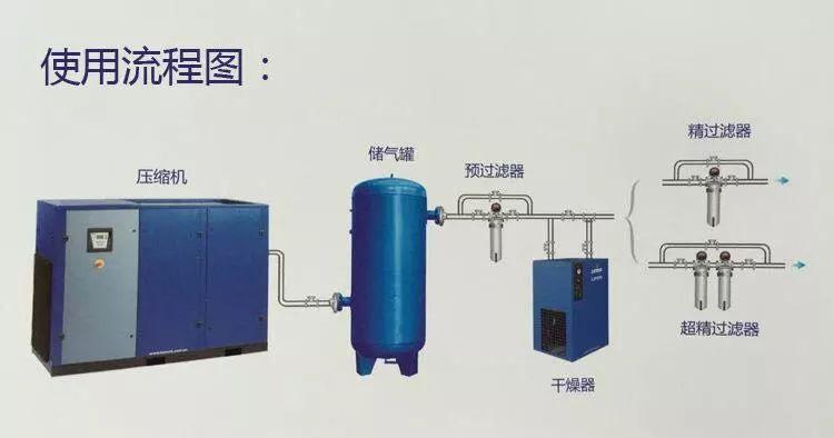 空压机储气罐原理图片