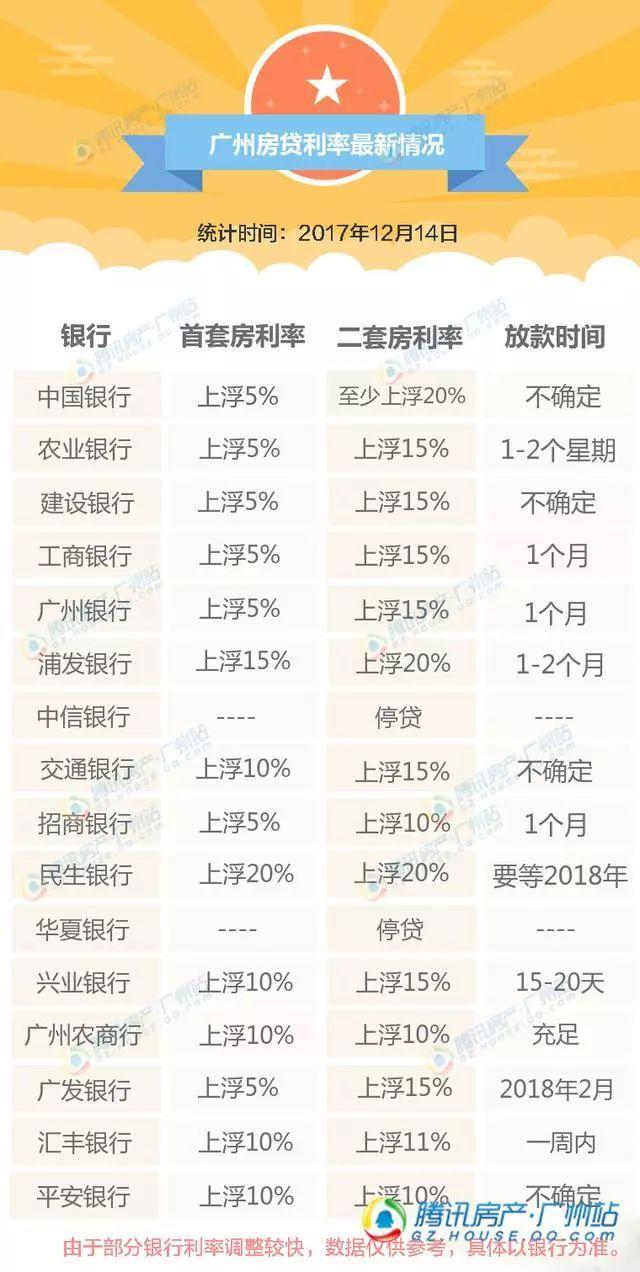 广州最新房贷利率一览表,仍有银