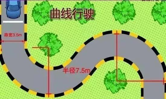 科目二曲线s弯道行驶必过技巧图解_搜狐汽车_搜狐网