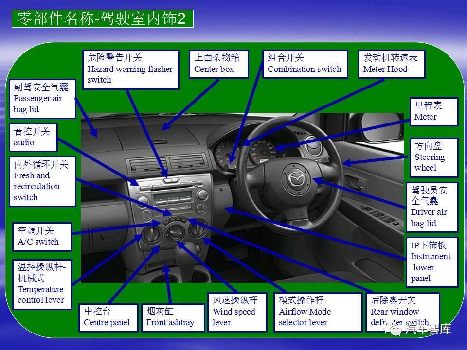 汽车 正文  汽车结构图解与汽车零部件名称中英对照,汽车零部件实物或