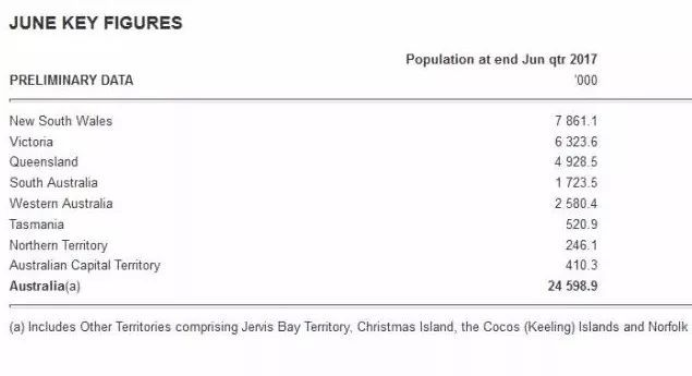 2018澳洲人口总数_世界人口总数折线图