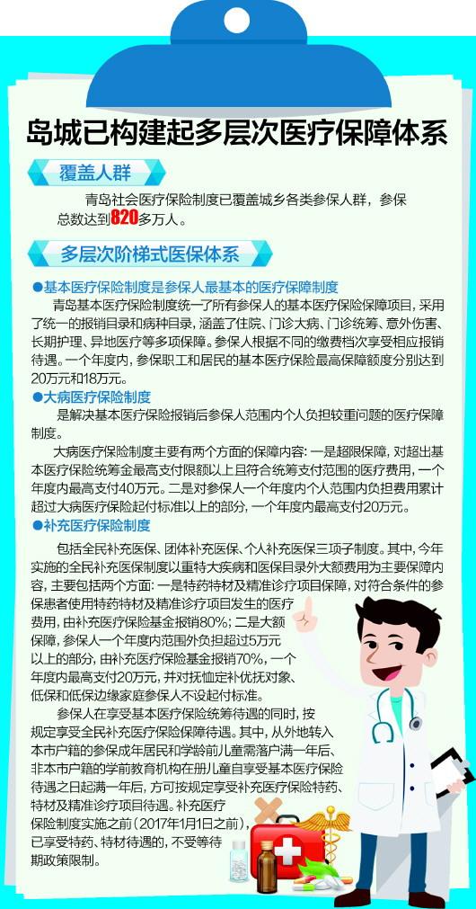 青岛全民补充医疗保险5年支出10.3亿