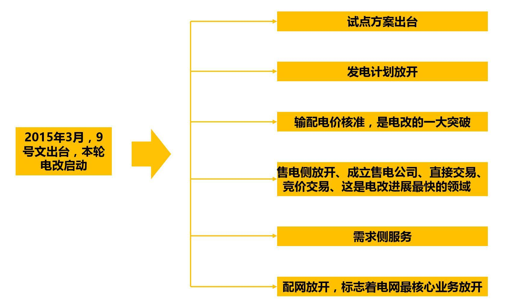 万字产业研究长文:进击的新能源汽车行业在政策和产业的博弈中前行!