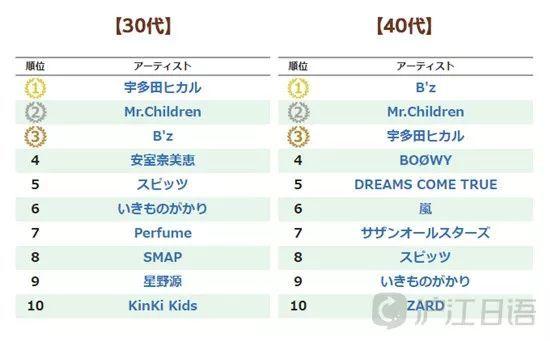 2019网络歌曲排行榜前10名_韩语歌曲排行榜前10名