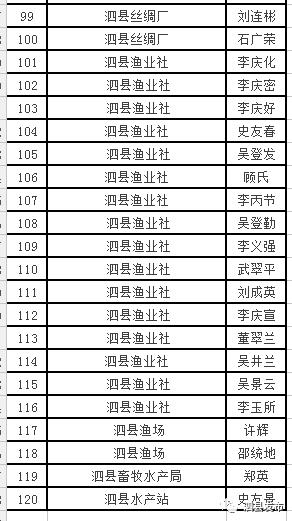 泗县人口排名_泗县地图