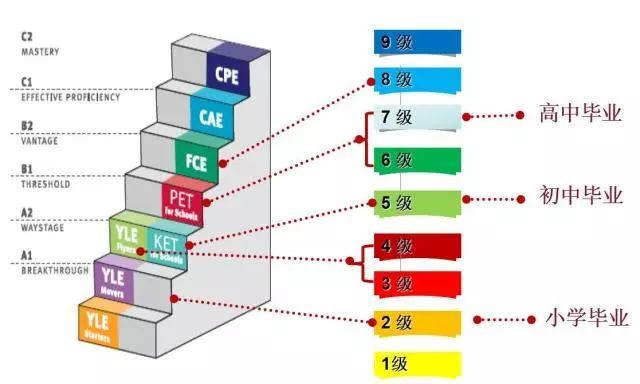 v初中初中yle是剑桥英语考试作家中的一个讲座(如下图),剑桥英语正文体系分支作文听图片