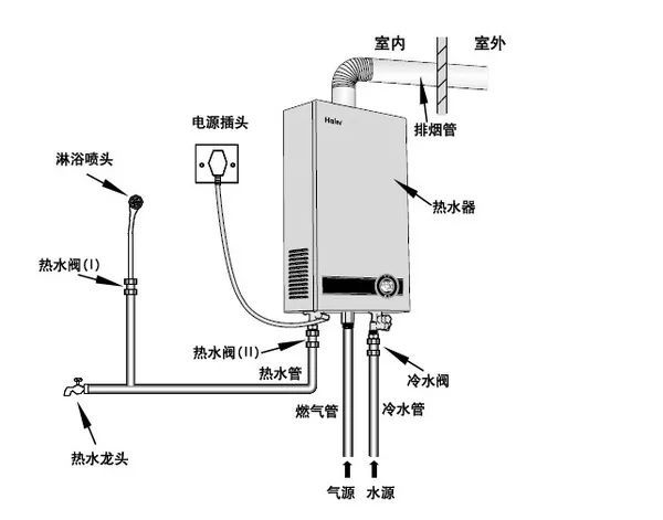 殊不知,安装燃气热水器涉及到燃气管道与烟道的位置,为机器预留空间的图片