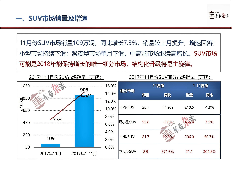SUV市场仍有增长预期,将从体量增长进入结构化升级阶段 - 周磊 - 周磊