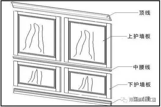 护墙板基本结构与高度: 护墙板的基本结构包括:顶线,上下护墙板,腰线