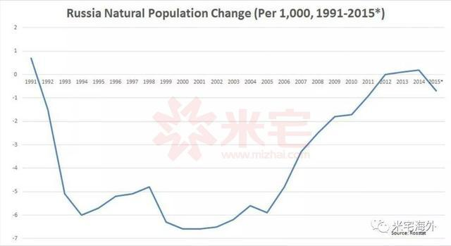 俄罗斯人口增长率_为什么俄罗斯女人结婚那么早
