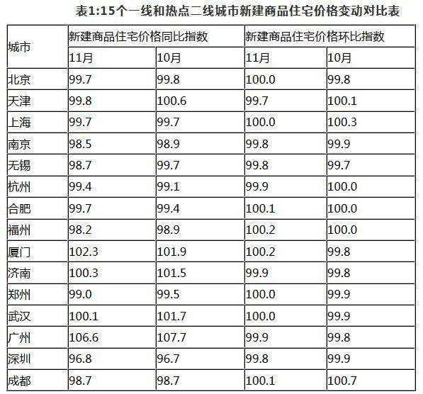 国家统计局发布11月70城住宅销售价格变动情况