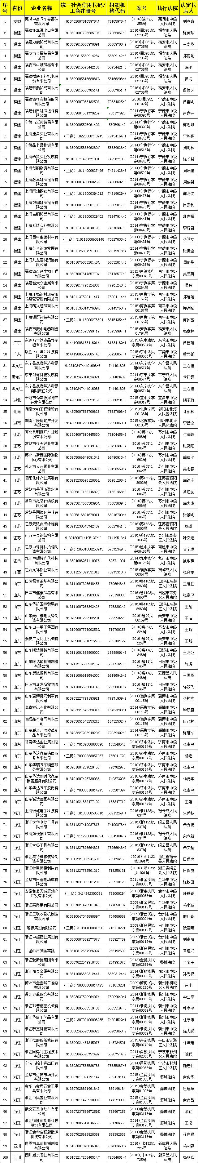 18日,信用中国网站公布了第四批涉金融黑名单