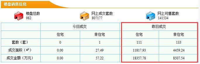 12.17新房卖111套 均价