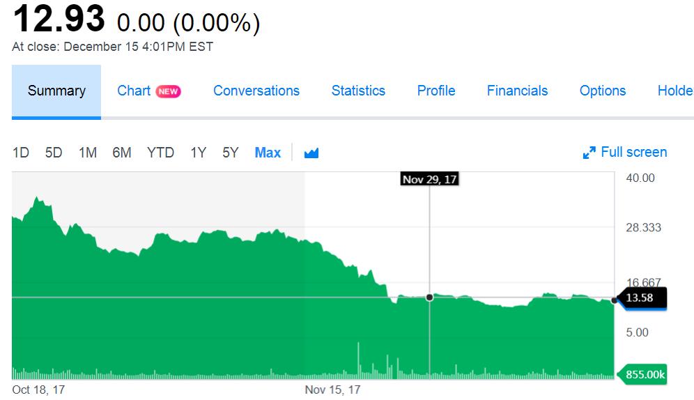 在美股频创新高之际,新上市的中概股却很惨淡