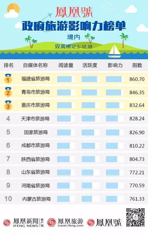 凤凰网旅游发布凤凰号政府旅游影响力榜单(12.5-12.18)
