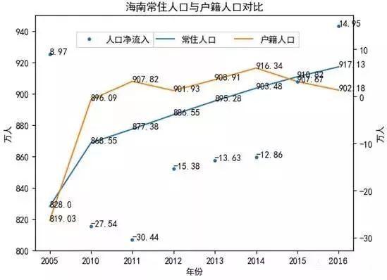 海南省今年人口总数_海南省人口分布图