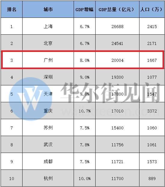 香港历年世界gdp最高排名_深圳首超香港,凭啥成粤港澳领头羊