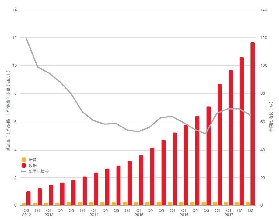 数据流量_到2023年,移动数据流量预计将增长