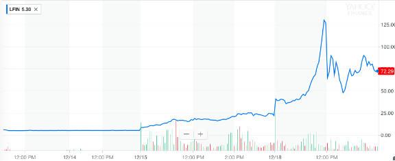刚刚在美国纽约纳斯达克交易所IPO上市的LongFin周一单日收高228%