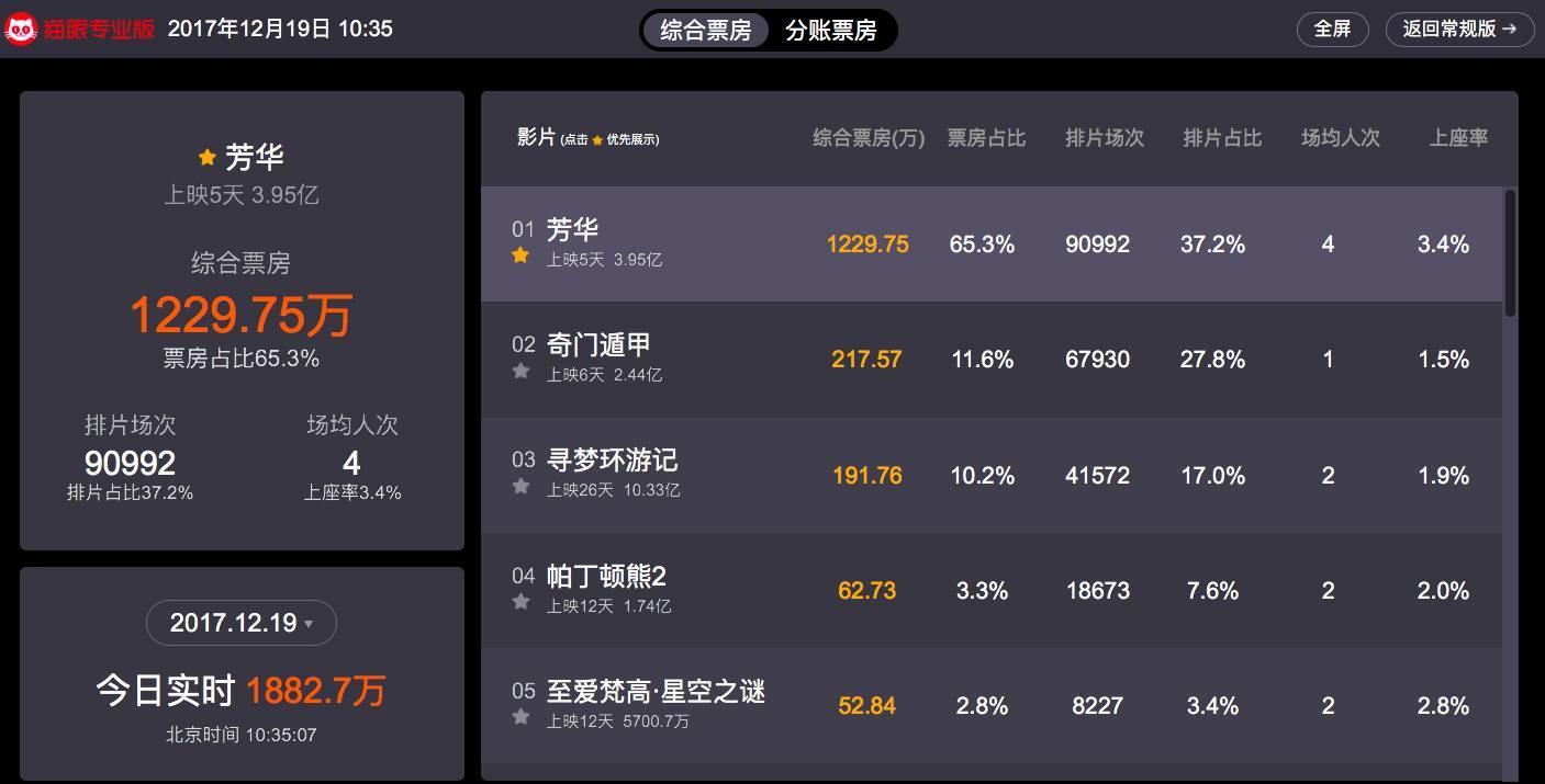 5天4亿,名利双收,冯小刚今年1.15亿元的KPI全靠《芳华》?
