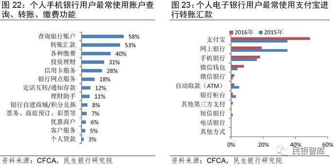 《民银智库研究》第87期:移动支付市场格局及商业银行竞争策略