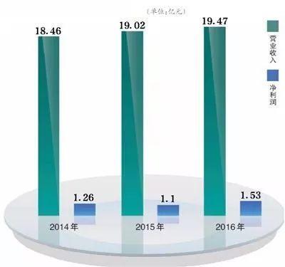 全聚德人均消费_中国人均水果消费支出