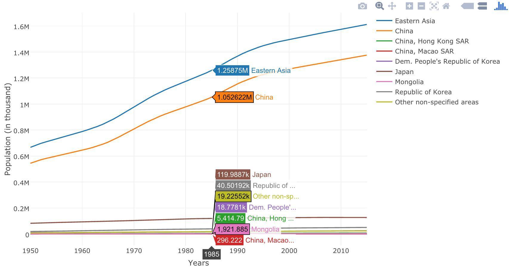 人口随时间的变化_静息电位随时间变化图