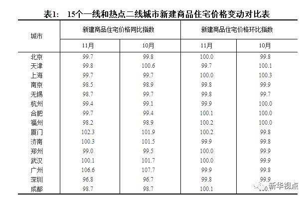 最新房价数据出炉,天津11月份房价出现新动态