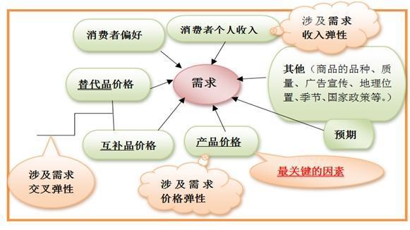 经济学中总量的概念_矩阵在经济学中的应用