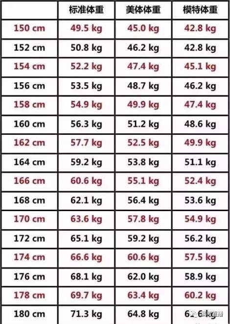 2018高考体检男生女生要脱光,身高 c体重对大学影响很大 附 男女生标准身高 c体重对照表,你达标了吗