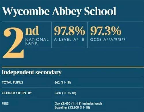 英国阿贝中学分数线_最新!THETIMES公布2018英国私立中学排名,新鲜出炉!