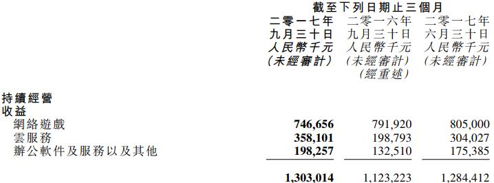 金山软件考虑可能分拆北京金山办公软件于中国A股上市