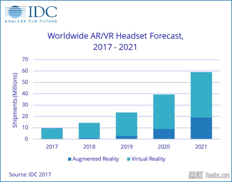IDC报告:2021年VR一体机将占据市场主导地位