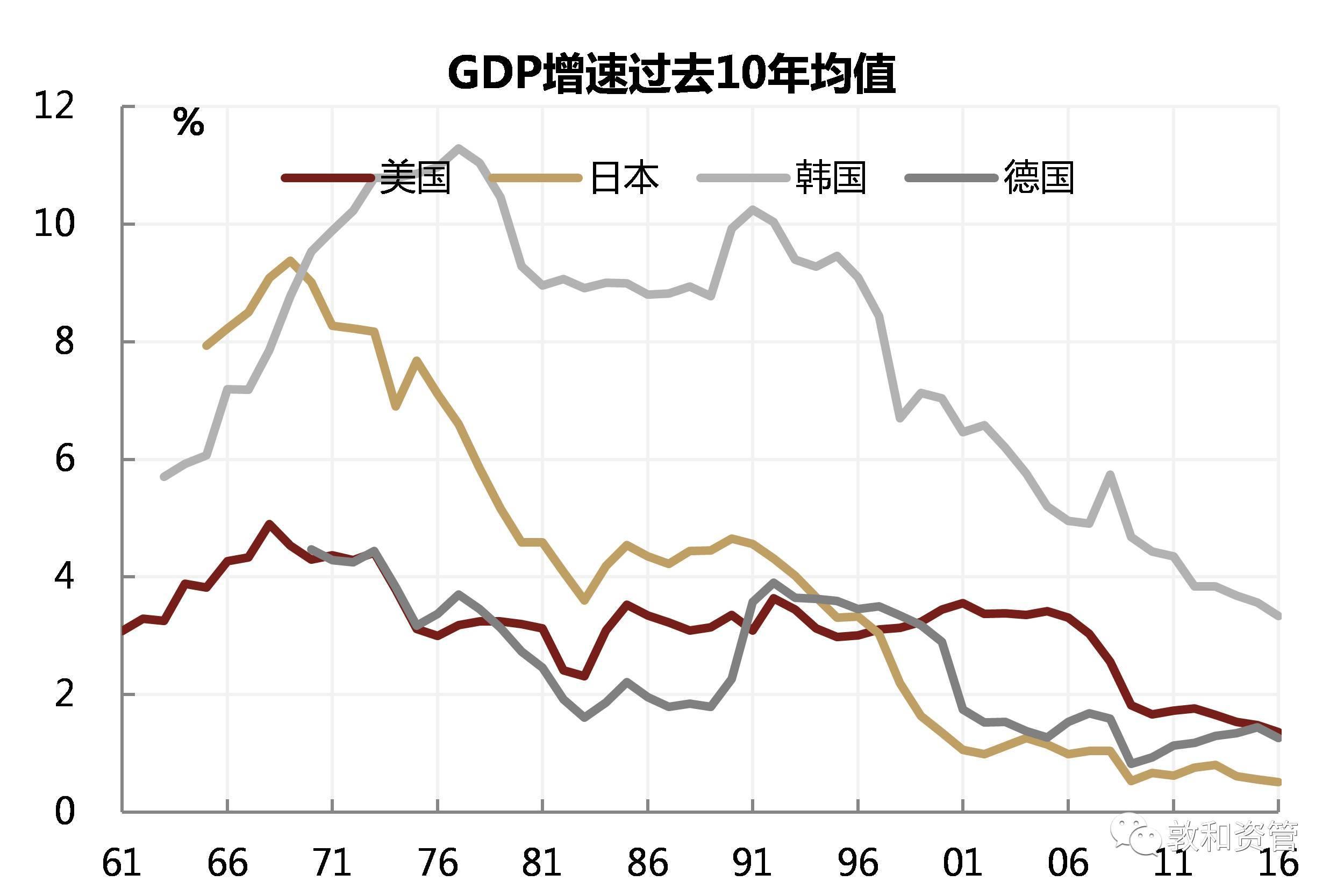 中国gdp增长原因_中国gdp增长图