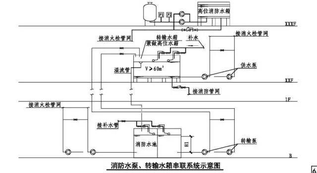 并应满足消防给水的要求; 2)减压阀应根据消防给水设计流量和压力选择图片