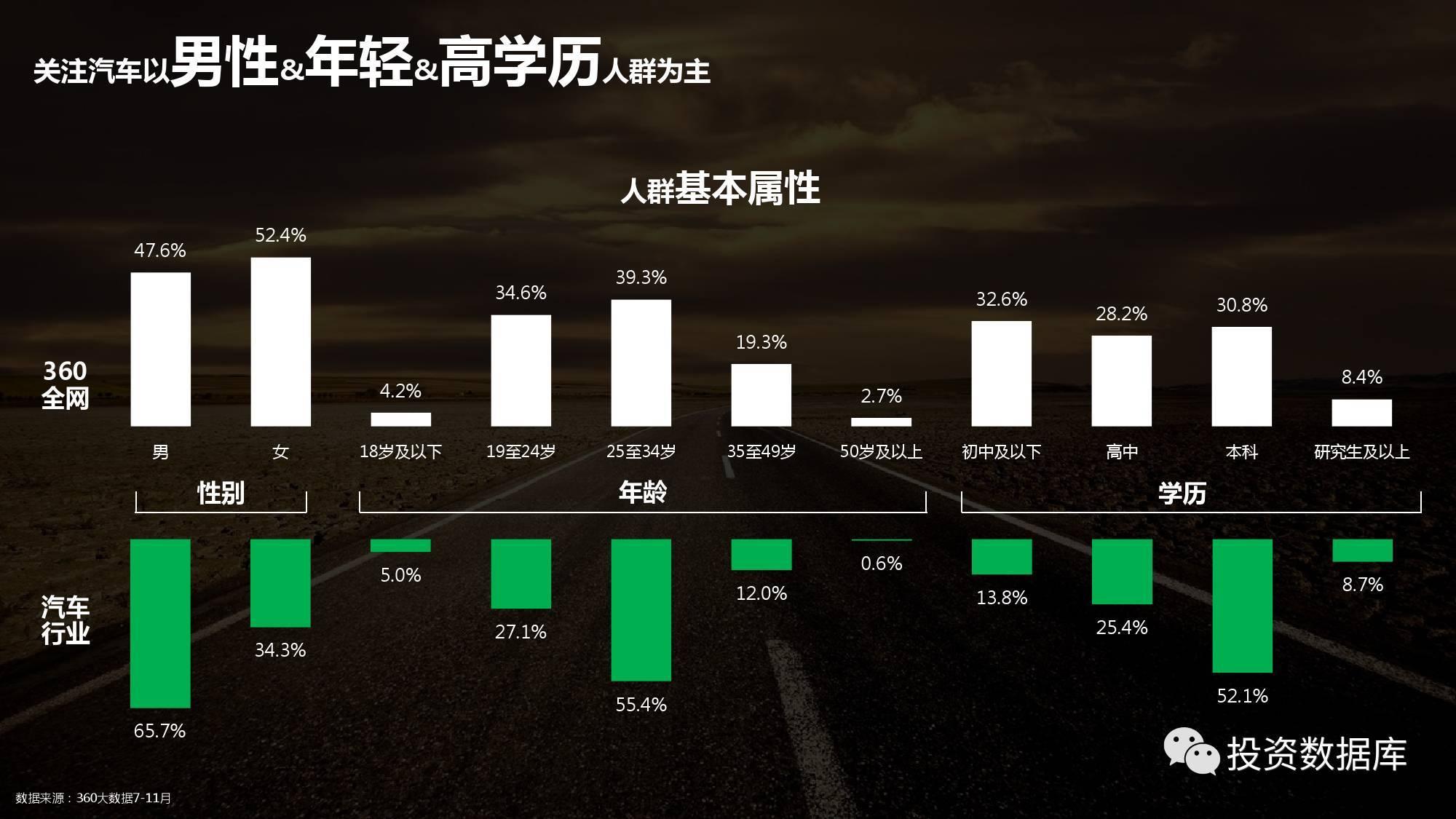 2017汽车行业大数据报告
